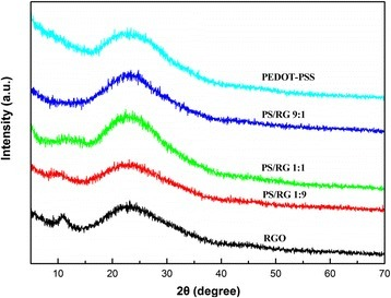 XRD patterns of RGO, PEDOT-PSS, and composite films
