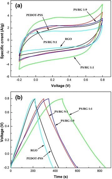 (a) Cyclic voltammograms curves of varied films at a scanning speed of 20 mV/s; (b) Galvanostatic charge to discharge curves of varied films at a current density of 500 mA/g