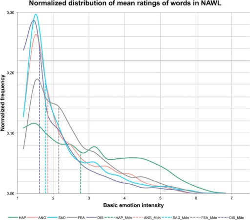 Normalized frequency distribution of mean ratings for the basic emotions included in the NAWL (n = 2902).Dotted lines represent median values of the respective distributions.