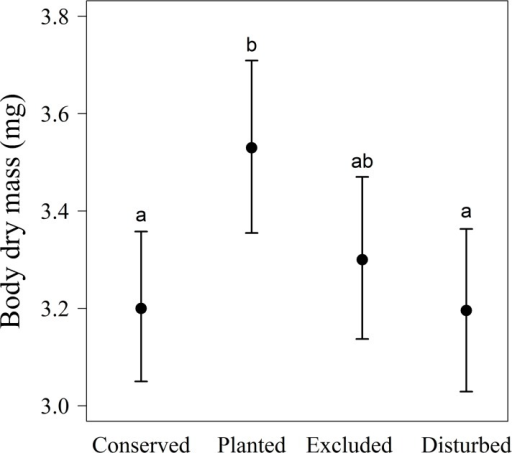 Effect of different habitats on body dry mass of Nephila clavipes male spiders inhabiting plots under two levels of restoration (exclusions and plantings) and conserved and perturbed areas in the dry forest.Different letters represent significant differences between treatments. Lines represent means ± 95% confidence intervals.