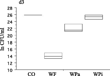 Boxplots of residual bacteria after d3 in ln CFU/ml (n = 3 per group). Two specimens of the CO-group revealed uncountable plates (>10^11). The median CFU (inner horizontal line) resulted in 1.0 × 10^6 (WF), 2.2 × 10^9 (WPa), 1.1 × 10^11 (WPi) and 1.8 × 10^11 (CO). WF = oral irrigator; WPa = sonic toothbrush, active; WPi = sonic toothbrush, inactive; CO = Control