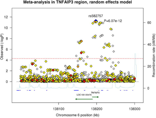 Association plots of psoriasis meta-analysis and conditional analysis in the TNFAIP3 region from 138.0Mb to 138.3MbThe blue diamond represents the top SNP from each analysis. The red, orange, and yellow colors represent the RegulomeDB categories of likely functionality: red (2a–2c), orange (3a–3b) and yellow (4–6). (A) Meta-analysis using a random effects model. (B) Meta-analysis conditioning on the top signal rs582757. (C) Meta-analysis conditioning on the top two signals rs582757 and rs6918329.
