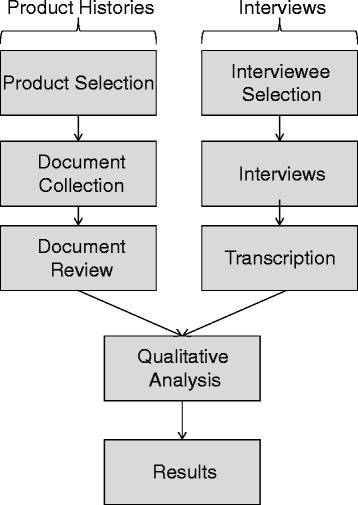 Overview of research methodology