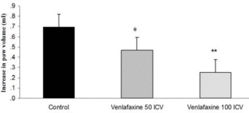 Effect of venlafaxine (50 and 100 µg/rat, ICV) on carrageenan-induced paw edema in rats. Venlafaxine or the vehicle was administered 30 min prior to carrageenan (1%) injection, and the rats were evaluated for paw edema at 4 hr after carrageenan injection. The results are expressed as mean±SEM. *P<0.05, **P<0.01 versus control group, n=6 in all groups, venlafaxine 50 ICV (venlafaxine 50 µg/rat, ICV), venlafaxine 100 ICV (venlafaxine 100 µg/rat, ICV)