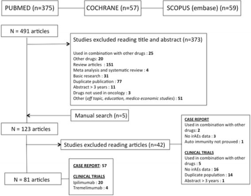 Flow diagram for identification and selection of studies included in the systematic review and meta-analysis