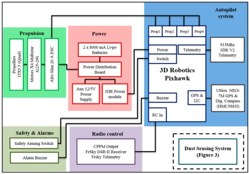 Telemetry System Architecture