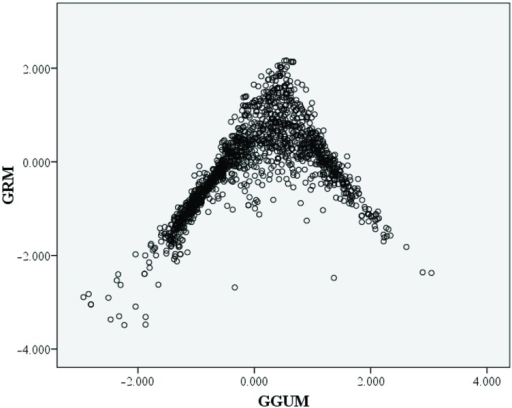 Scatter-plot comparisons of the theta value estimates from graded response model (GRM) and generalized graded unfolding model (GGUM).