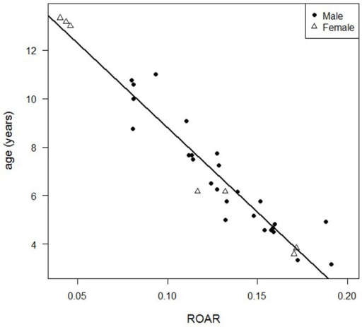 Relationship between Age and ROAR.Plot of the dataset used in the regression process to estimate age as function of ROAR, along with regression line.