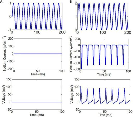 (A) The fundamental wave of ultrasound with sine wave (top), the sodium current (center), the neuronal action potentials (bottom). (B) The fundamental wave of ultrasound with sine wave with offset (top), the sodium current (center), the neuronal action potentials (bottom).