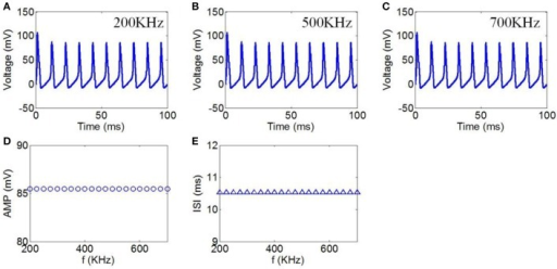 (A–C) Waveforms of neuronal action potentials generated by TMAS under continuous wave ultrasound with ultrasound frequency, (A) 200 kHz, (B) 500 kHz, (C) 700 kHz. (D,E) The AMP and ISI of action potentials vs. ultrasound frequency, (D) AMP, (E) ISI.