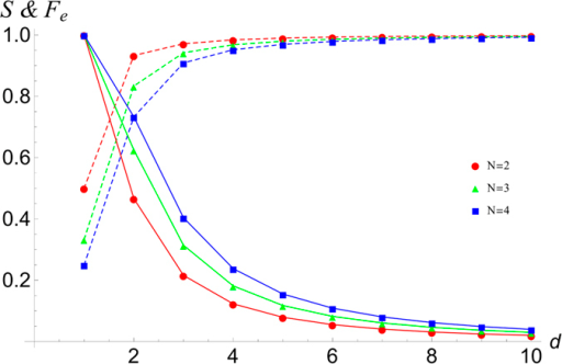The performance of PBT for N = 2, 3, 4.Here we plot the success probability S (dashed lines) and entanglement fidelity Fe (solid lines) of PBT for N = 2, 3, 4 as a function of dimension d. As d increases, the success probability for the POVM approaches one, for increasing N we find this success probability decreases.