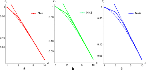 The entanglement fidelity and its upper and lower bounds of PBT for small N.Here we give a log-log plot of Fe versus d plot for N = 2, 3, 4 computed using our graphical-algebraic techniques. The analytic form for the upper and lower bounds are given in the text. As d2 ≫ N increases, the lower bound asymptotes towards the straight-line upper bound with gradient −2 in this log-log plot.