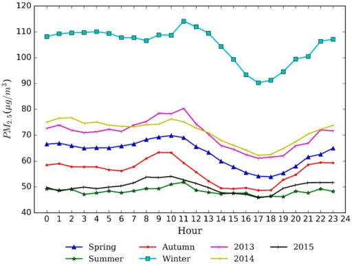 Diurnal variation of PM2.5 concentrations in Nanjing.
