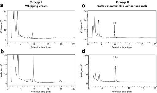RP-HPLC chromatograms (λ = 280 nm) of furosine in whipping cream samples (group I) on the left side (a pasteurized–52.9 mg. 100 g −1 protein, b UHT–176.6 mg. 100 g −1 protein) and in condensed milk/coffee cream samples (group II) on the right side (c ESL–70.9 mg. 100 g −1 protein, d sterilized–789.1 mg. 100 g −1 protein), respectively