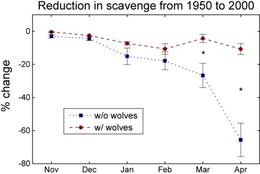 Reduction in Winter Carrion Available to Scavengers due to Climate Change 1950–2000: Statistical ModelShown are percent reductions (± standard error) in winter carrion available to scavengers due to climate change from 1950 to 2000 with and without wolves in our statistical model. * Significant difference between the two scenarios.