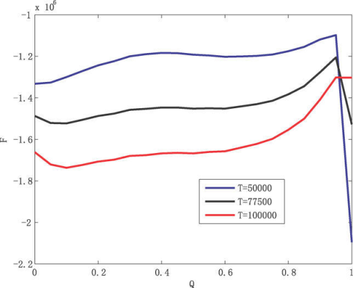 The Free Energy as a Function of Overlap Parameter Q Relative to the Global Minimum G1 Steady-State Fixed Point at Low Temperature (50,000), Intermediate Temperature (77,500), and High Temperature (100,000)