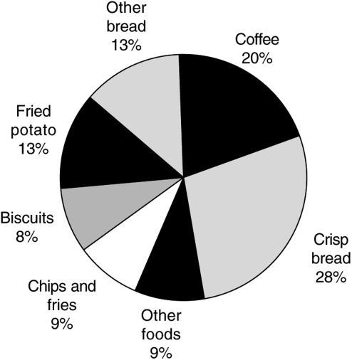 Major sources of acrylamide in investigated foods in the Swedish diet, among controls.