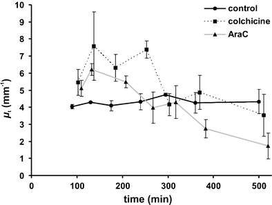 Colchicine-treated cells (black dotted line) mimic the µt curve of the AraC-treated cells (grey line). However, the maximum values of µt are higher, and secondary necrosis is not significantly detected. Untreated control cells are represented by the black line