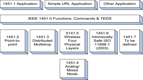 IEEE 1451 family of standards
