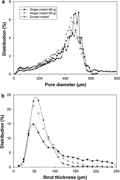 Pore diameter (a) and strut thickness (b) distributions for scaffolds fabricated using different processing parameters