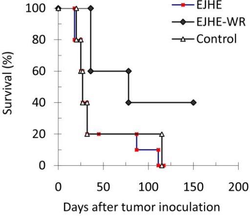 Kaplan-Meier plot of mice inoculated i.p. with 2 × 106 Meth-A cells followed by a three times a week injection of sterile PBS, EJHE (10 μg), or EJHE-WR (10 μg) for eight weeks. Significant prolongation (*p < 0.007) of survival following administration of EJHE-WR-treated Meth-A-bearing mice was observed.