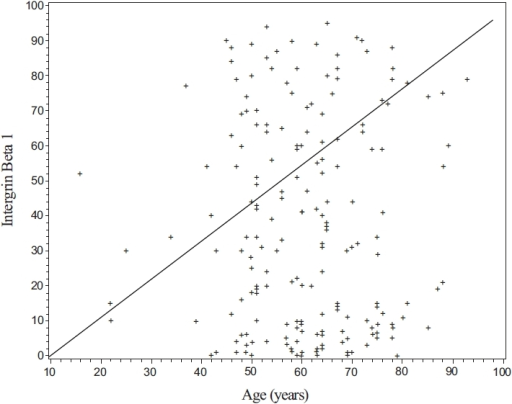 A scatter plot of patient's Intergrin Beta 1 value by his/her age in years.