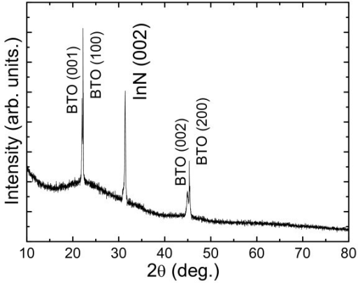 X-ray θ-2θ diffraction pattern of the thick InN films on BTO substrates.