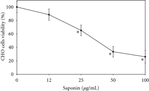 Percentage of the viability of CHO-K1 cells following treatment with saponin measured by the MTT assay; mean of three experiments ± SD. *P < 0.005.