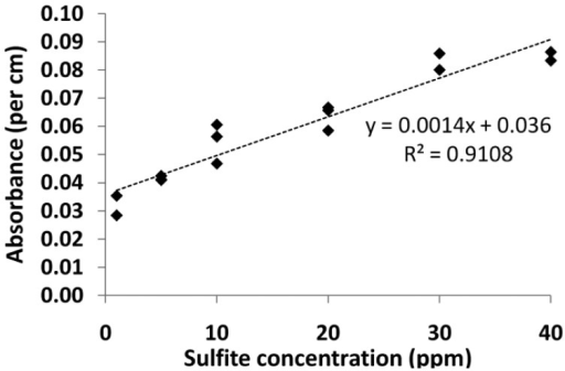 Calibration curve from 1–40 ppm using 6.24 × 10−4 mol/L PRA working solution in fiber 2.