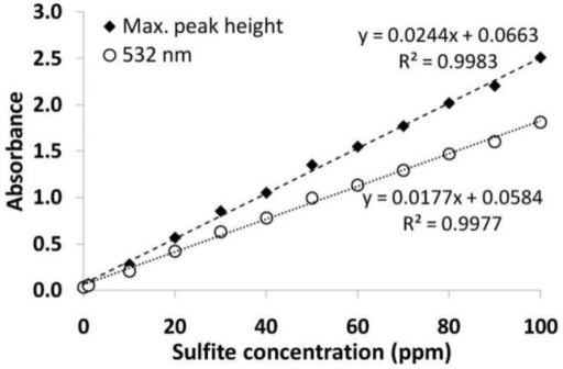 Calibration curves obtained at the maximum absorbance and at 532 nm for solutions containing 0–100 ppm of sulfites using a 7.8 × 10−4 mol/L working solution.