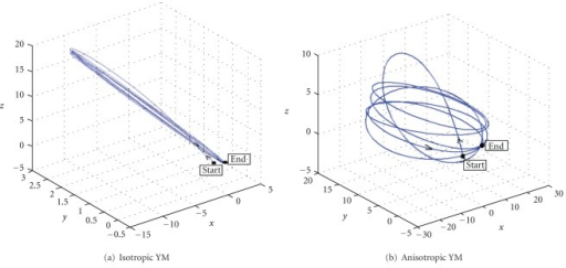 Predicted trajectories of monitored node A over 6 breathing cycles with (a) isotropic and (b) anisotropic YM.