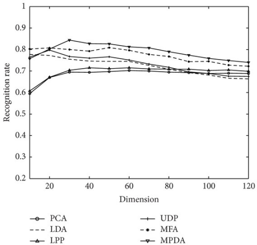 Recognition rates and corresponding dimensions of MPDA and other algorithms on the FERET database when l = 4.