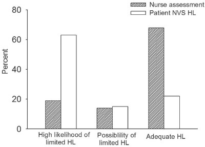 Nurse assessment and patient NVS results. HL = health literary, NVS = Newest Vital Sign.
