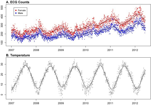 Scatter plot s of ECG counts and Temperature v. s. Time.A. Daily emergency ECG counts in female (red dots) and male (blue dots) elderly group from 2007 to middle 2012, with the solid lines: Lowess estimation of ECG counts. B. Daily averaged temperature from 2007 to middle 2012, with the solid line: Lowess estimation of averaged temperature.