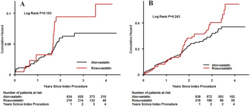 Cumulative rate of follow-up all-cause mortality (A) or major adverse cardiovascular events (B) in patients initially treated with rosuvastatin or atorvastatin.