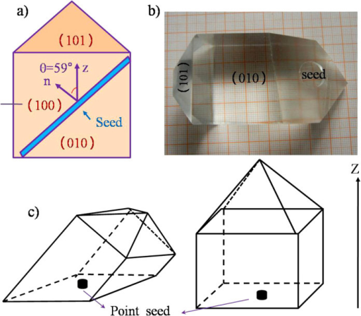 General view of the seed, (a), and a crystal grown from seed in defined direction of 59° with respect to Z axis, (b), the schematic diagram of KDP single crystals grown with seeds of 59° to Z axis (the left) and Z-cut seeds (the right), (c).(The black arrow represents the vertical direction of crystallizer).