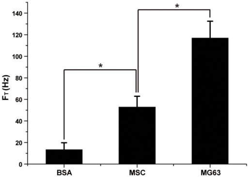 FT for MSCs and human Osteosarcoma cells MG63.Albumin from Bovine Serum (BSA, 0.5 g/L) was used as a control. The data are presented as mean ± SD. (n = 5/BSA; 3/MSC; 3/MG63). *P < 0.05 as determined by a Student's t-test.