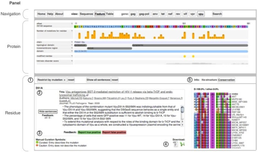 HIV Mutation Browser interface for Vpu residue 51 showing the navigation, protein and residue panels.(1) Options bar for the residue view section of the interface. (2) Mutation information. (3) User feedback buttons. (4) Mutation information download links. (5) Ancillary residue information panel.