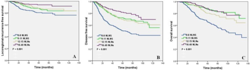Impact of the number of negative lymph nodes on locoregional recurrence-free survival (A), disease-free survival (B) and overall survival (C).