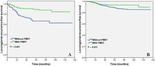 Impact of the number of negative lymph nodes on locoregional recurrence-free survival (A, 0-8 NLNs; B, 9-40 NLNs) of patients with and without PMRT.