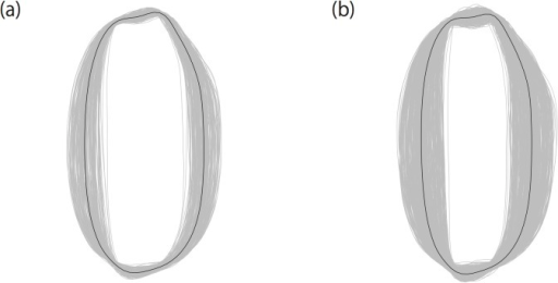 Grain shape variation observed in datasets A (a) and B (b).Average grain shapes of all accessions were overlaid. Thick contour lines represent the grain shape averaged over all accessions.