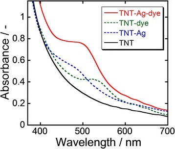 UV-Vis spectra of TNT arrays before and after Ag nanoparticle deposition and dye loading