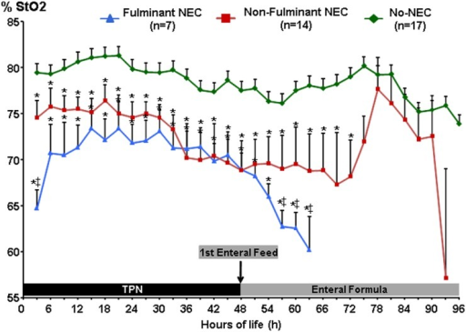 Continuous Abdominal NIRS-Tissue Oxygen Content of Hemoglobin (StO2) Measurements.Abdominal NIRS data stratified by NEC severity groups demonstrated that f-NEC piglets had significantly lower A-NIRS values than both the nf-NEC and No-NEC groups at baseline, and then both NEC groups maintained significantly lower A-NIRS values than No-NEC piglets throughout the majority of the study. ‡ = p<0.05, compared to Non-Fulminant NEC; * = p<0.05, compared to No-NEC.
