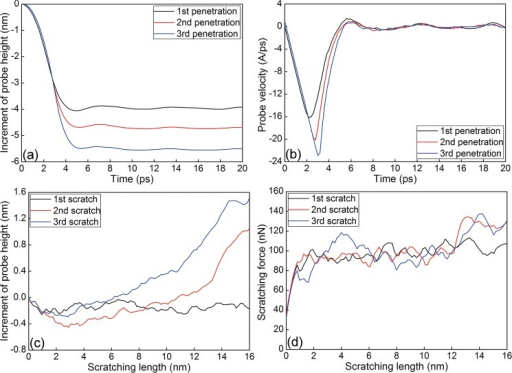 Mechanical response during the load-controlled multi-passes nanoscratching of single crystalline Cu(010).(a) Increment of probe height-time curves and (b) Probe velocity-time curves during the penetration phase. (c) Increment of probe height-scratching length curves and (d) Scratching force-scratching length curves during the scratching phase.