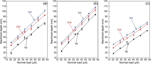 Normal load-dependent groove depth in multi-passes nanoscratching experiments of single crystalline Cu samples.Crystallographic orientations of (a) (010), (b) (110) and (c) (111).