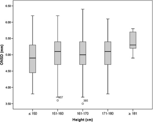 Box plot of the ONSD of different heights. Compared by Kruskal-Wallis test, P = 0.109