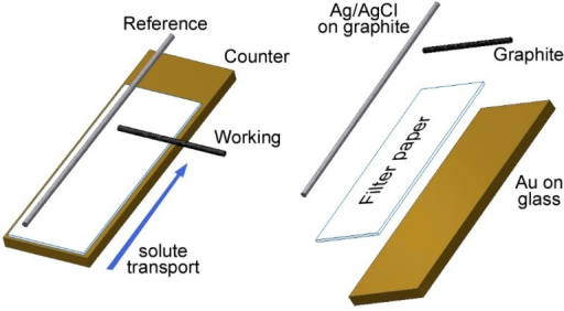 A schematic of our paper-based electrochemical probe.