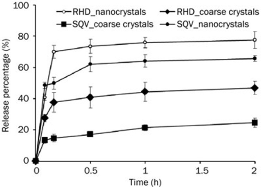 Dissolution profiles of saquinavir (SQV) and ethyl rhodamine B (RHD) from nanocrystals and coarse crystals (n=3).