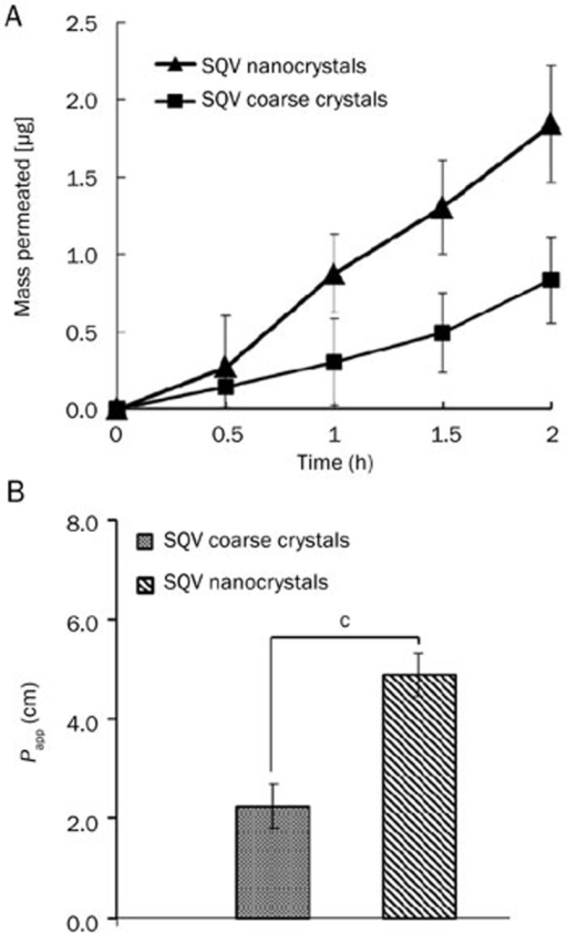 (A) Time-profiles of permeation of saquinavir (SQV) through a monolayer of Caco-2 cells; (B) Apparent permeability coefficient (Papp) of SQV across a Caco-2 cell monolayer (n=3). cP<0.01.