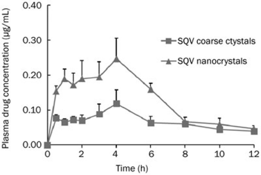 Plasma drug concentration-time profiles of saquinavir (SQV) after oral administration of SQV coarse crystals and nanocrystals (n=4).